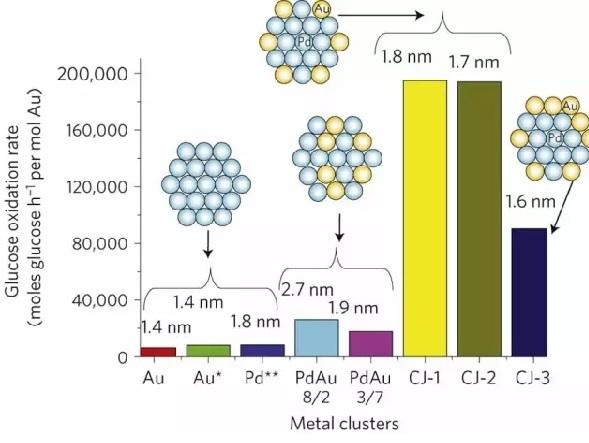 金铂钯催化剂微观结构对性能影响