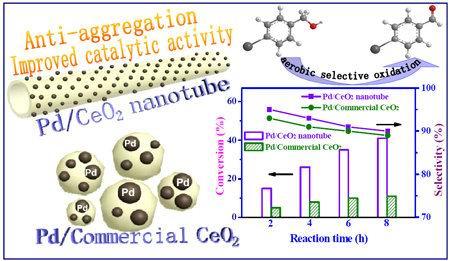 钯/二氧化铈纳米管载体催化示意图