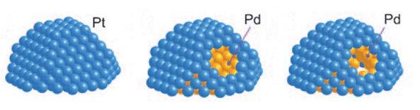 铂钯核壳结构示意图