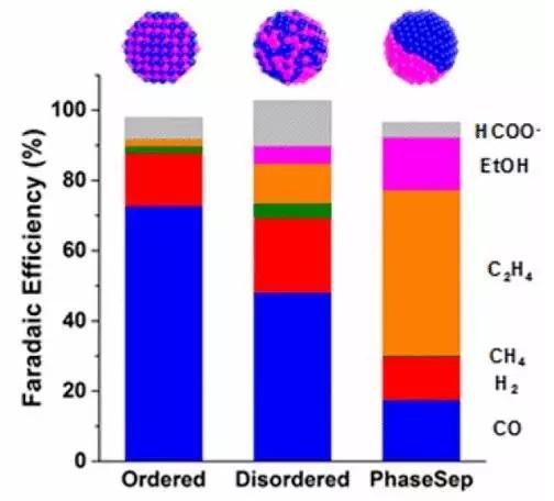 钯铜结构效应影响其催化选择性
