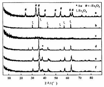 氧化铁载体晶型对金催化剂活性的影响