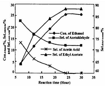 溶胶凝胶法合成金催化剂选择氧化乙醇